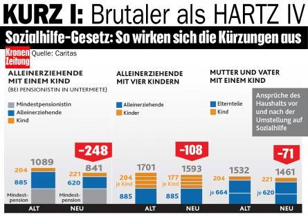 Deutschland hat HARTZ IV - Österreich die brutalere Variante KURZ I